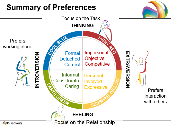 self discovery learning and golden personality test Choose the answers you identify with most go with your first instinct rather than  thinking too hard this is a self-discovery tool so there are no wrong answers.